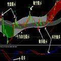 MT4指标 神龙通道分析软件 现货黄金白银 外汇公式 厉害准确模板