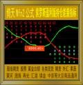 倚天/索罗斯盈利版持仓能量副图指标/黄金白银/现货期货外汇/商品