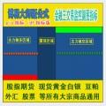 博易大师 金融王交易监控指标 股指期货 黄金白银 外汇 原油 商品