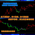 股票期货策略 通达信版自动画线变色k线指标炒股黄金外汇商品原油