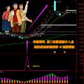 湘83.通达信版-妖股回头第二波段底部介入点 捉妖战法炒股系统